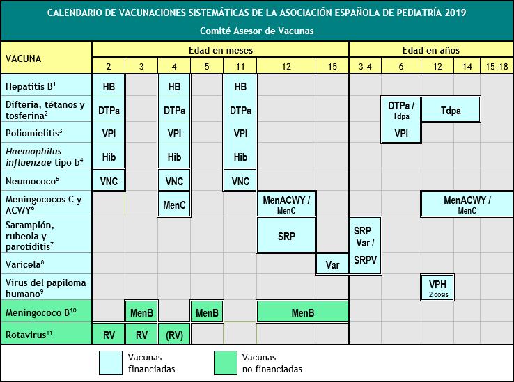 Actualizado el calendario de vacunación para 2019