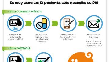 Grupo IHP y su receta electrónica (REMPE), una gran aliada para sus pacientes