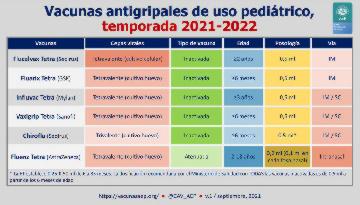 Recomendaciones sobre la vacunación antigripal de niños y adolescentes para este curso 2021-2022